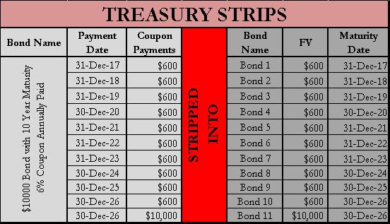 Treasury Stips