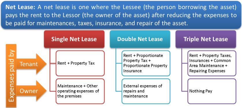 Types of real-estate leases