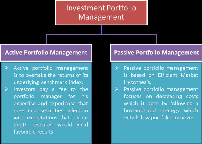 Active vs Passive Portfolio Management   Impact of costs on