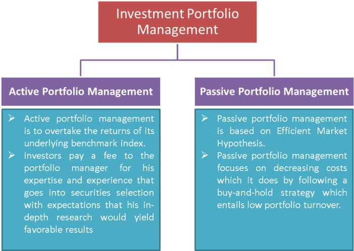 Active vs Passive Portfolio Management