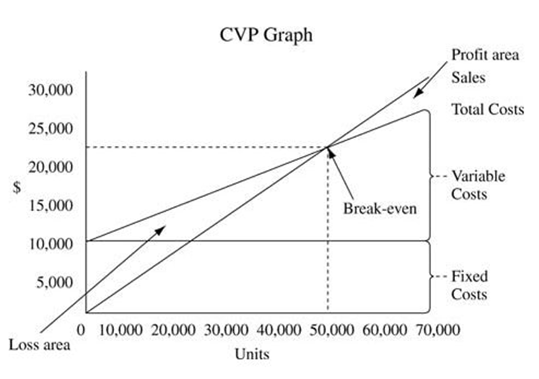 disadvantages of cvp analysis Cost volume profit analysis (cvp analysis) can be used to help find the most profitable combination of variable costs, fixed costs, selling price, and sales volume.