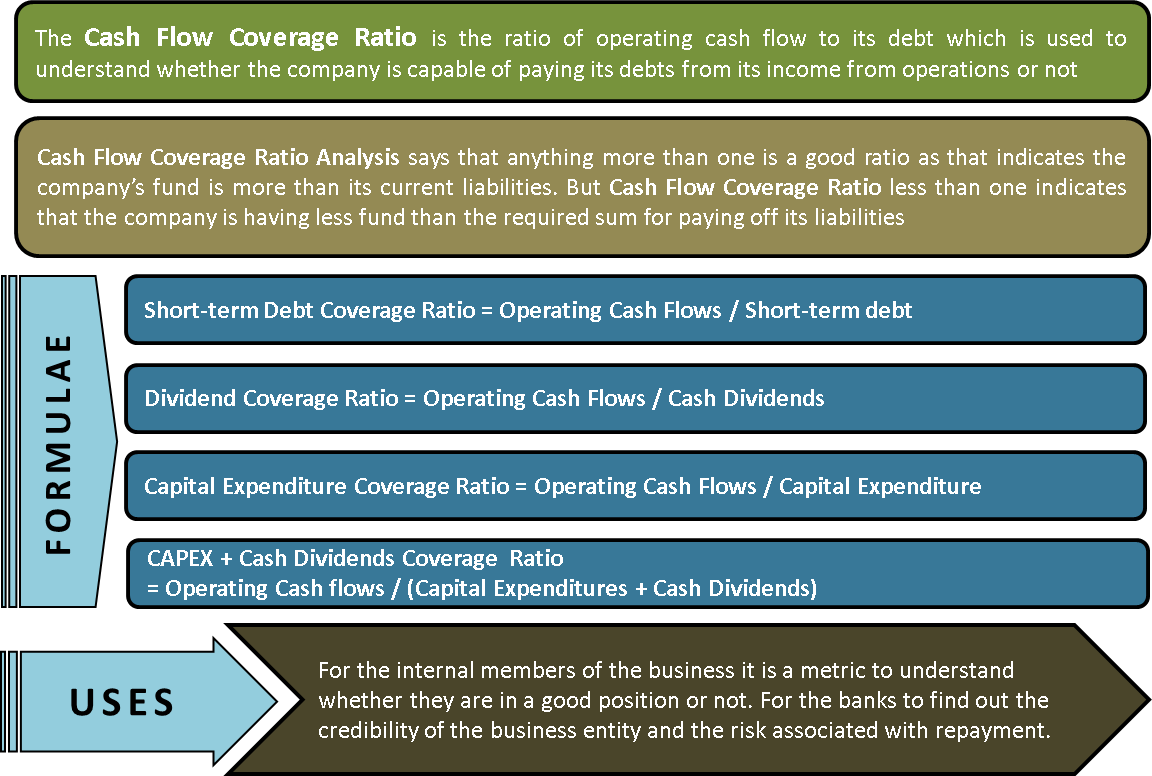 Cash Flow Coverage Ratio