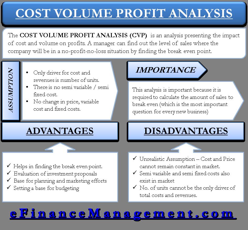 Cost Volume Profit Analysis | Define, Assumption, Pros, Cons