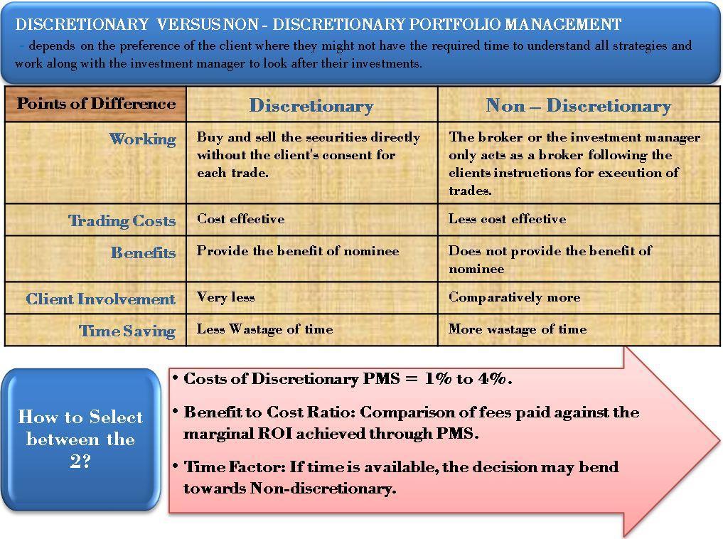 Discretionary Vs. Non Discretionary Portfolio Management