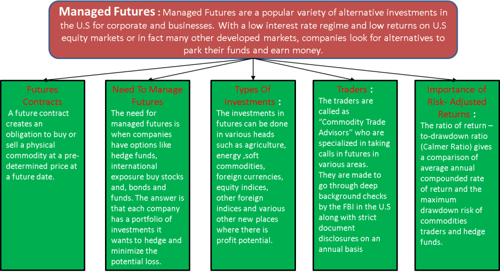 Derivatives | Definition, Types - Forwards, Futures, Options