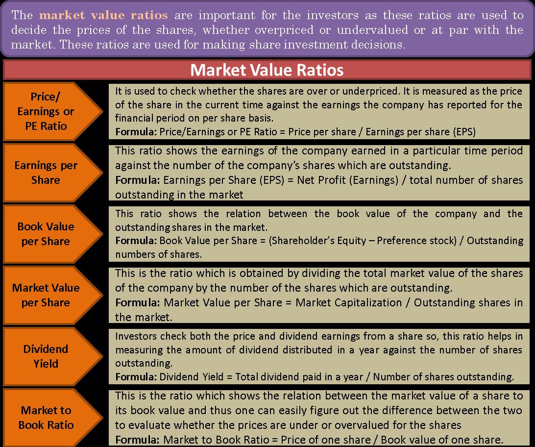 Market Value Ratios | Calculation and Formulas of Market