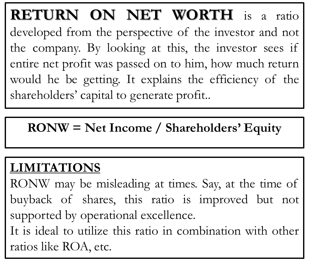 Return on Net Worth (RONW)