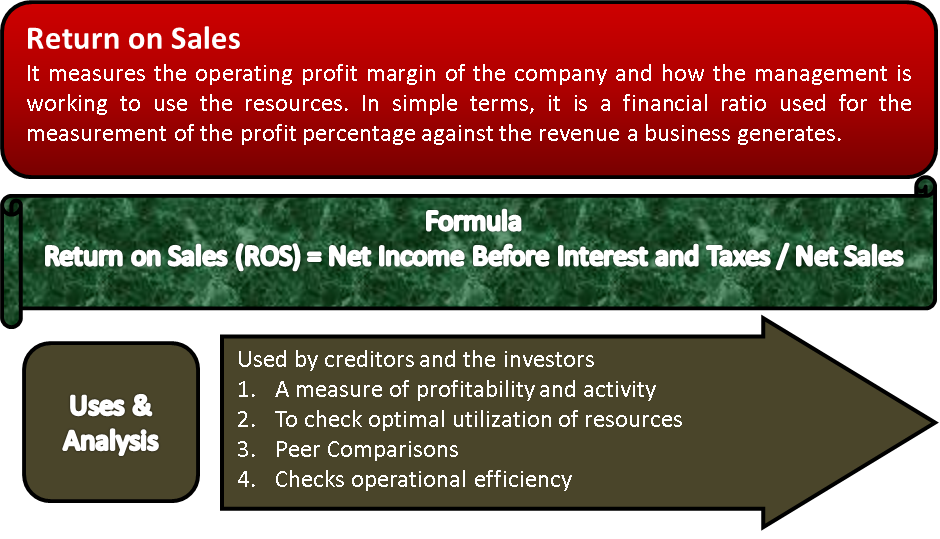 Return on Sale   What?, Formula, Calculation, Example