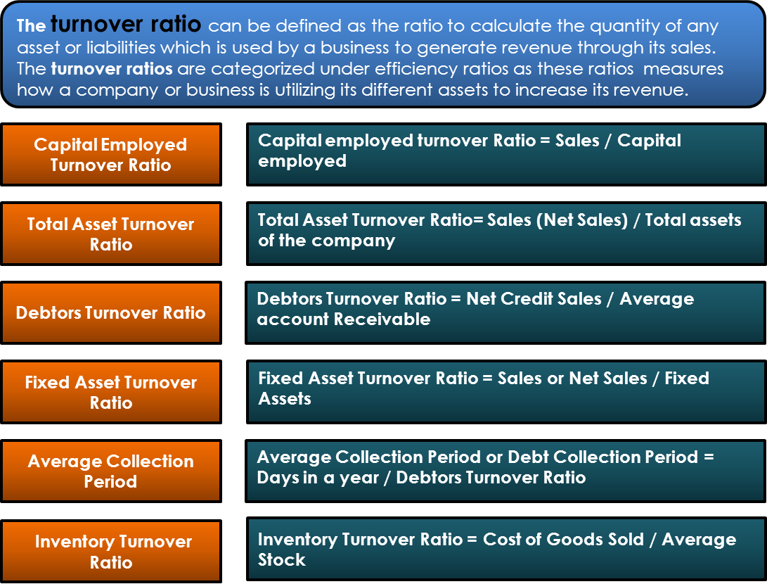 Turnover Ratio | Definition, All Turnover Ratios, Uses & Importance