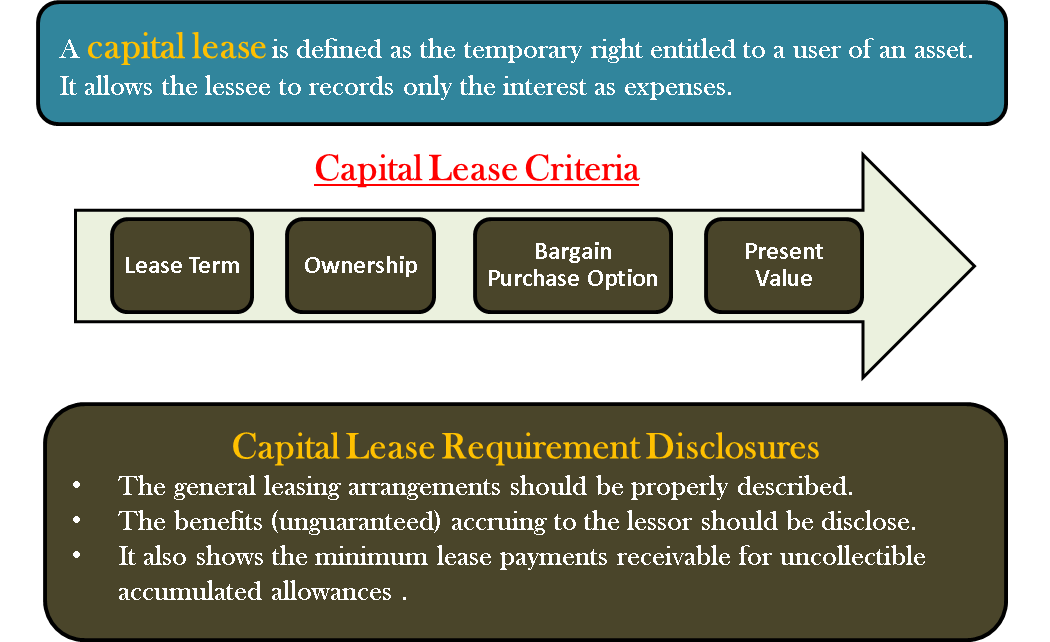 Capital Vs Operating Lease >> Capital Lease Criteria Term Ownership Purchase Option