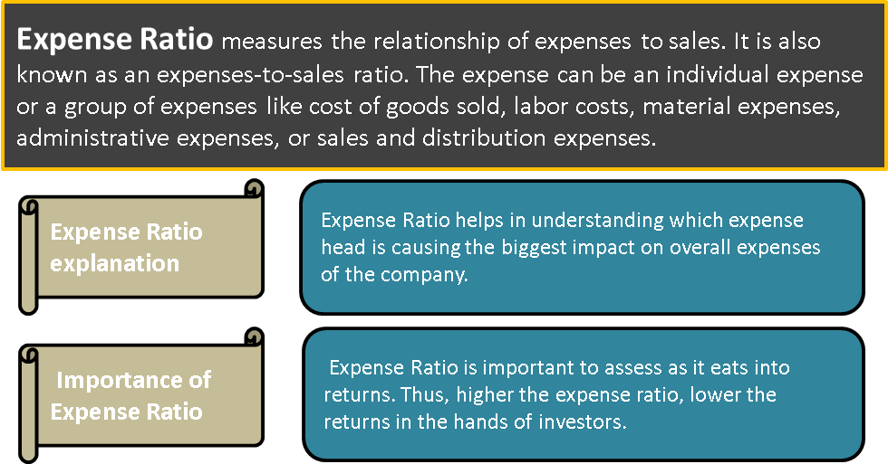 Operating Ratios Or Expense To Sales Ratios Formula Example