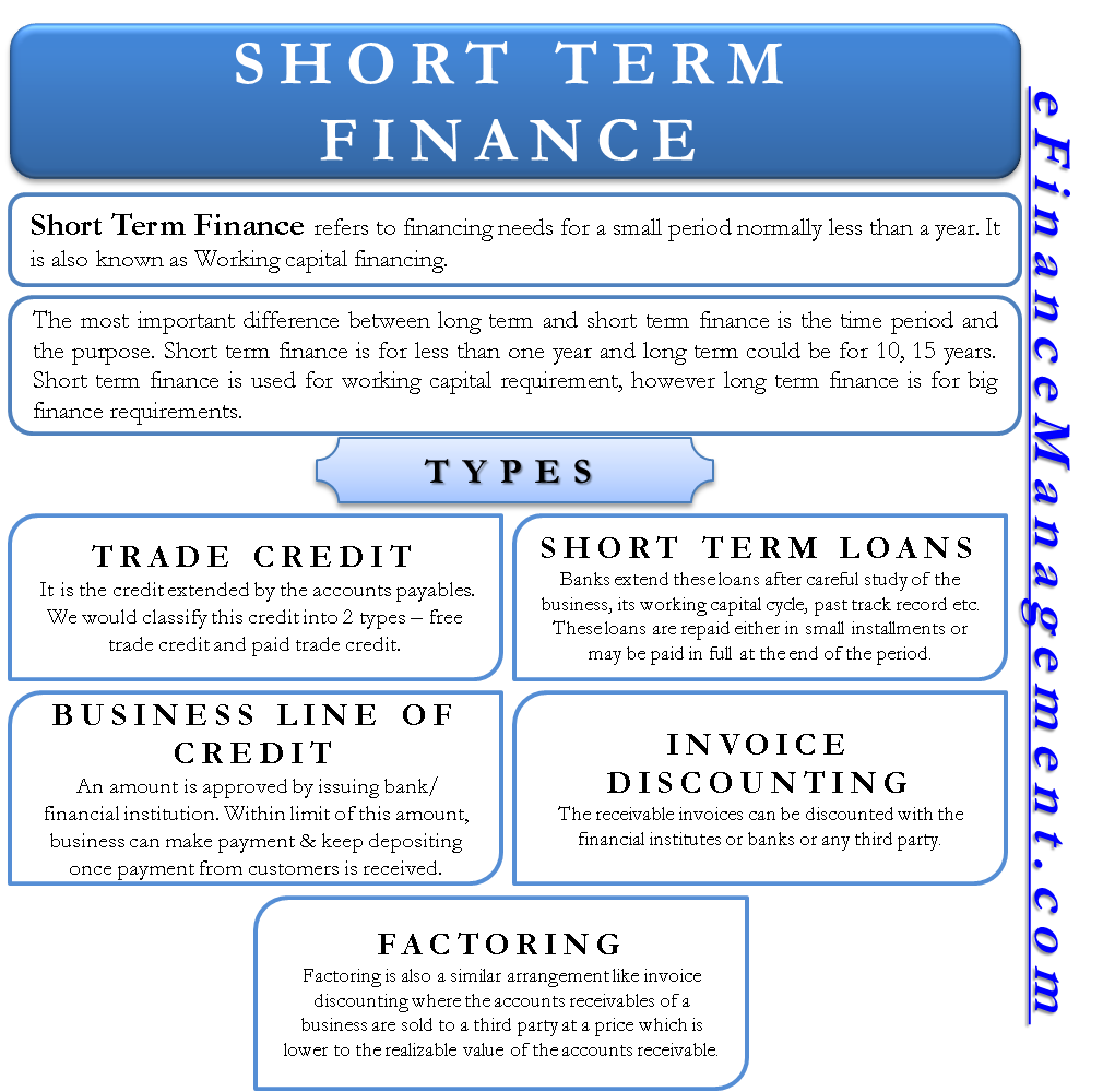 Short-term Finance | Types / Sources, Vs  Long-Term