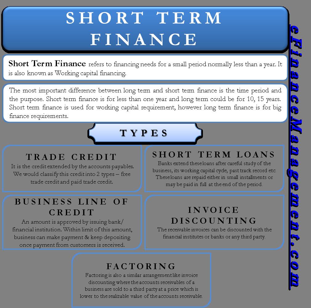 Short-term Finance | Types / Sources, Vs. Long-Term