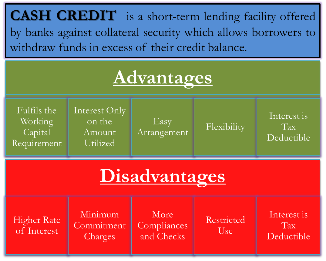 Advantages and Disadvantages of Cash Credit