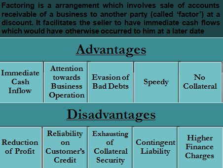 Advantages and Disadvantages of Factoring