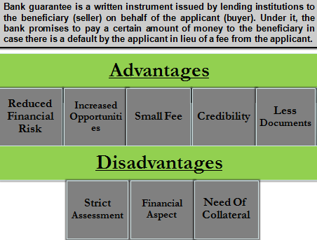 Pros and Cons of Bank Guarantee | It mitigates risk but at a