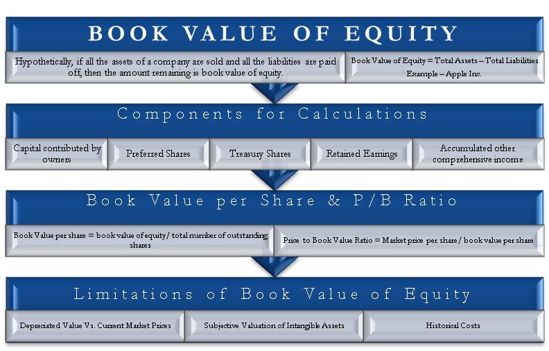 Book Value of Equity