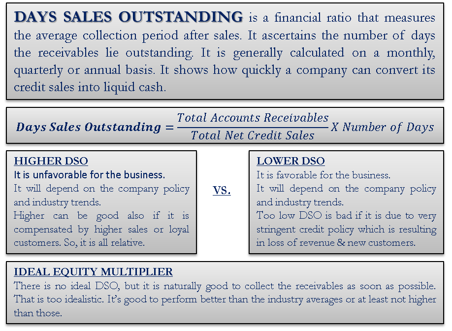 Days Sales Outstanding (DSO)