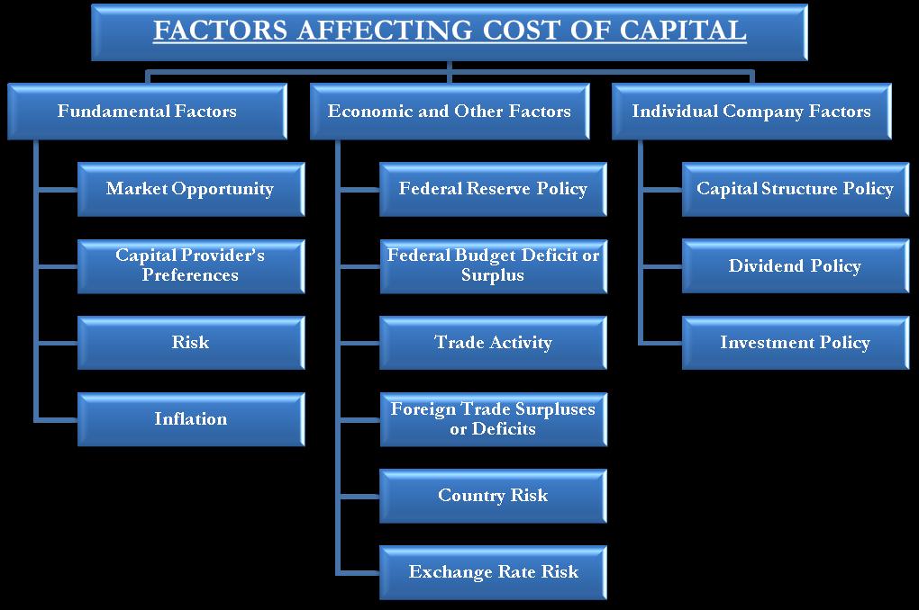 Factors affecting Cost of Capital