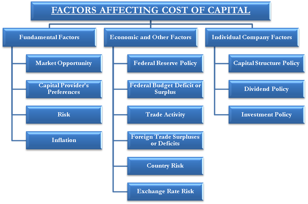 Factors affecting Cost of Capital