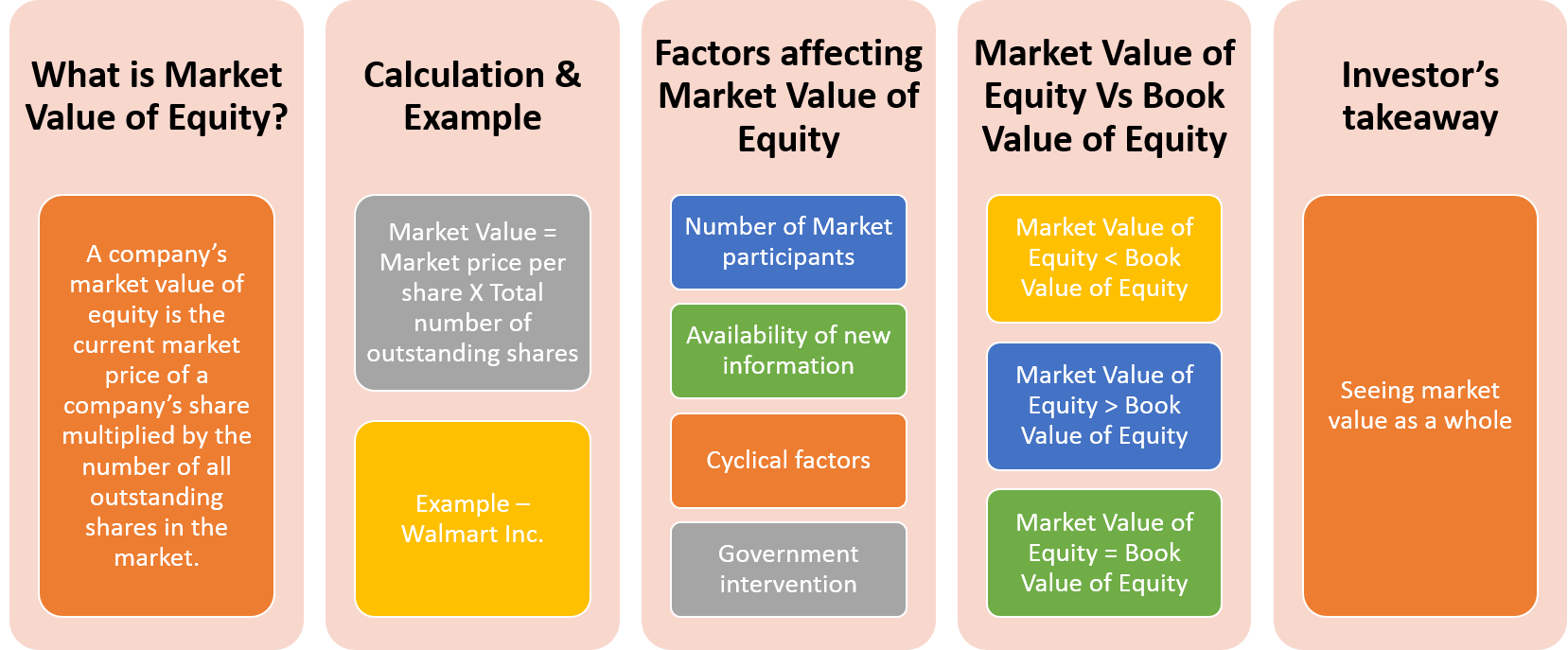 Price and valuation of shares