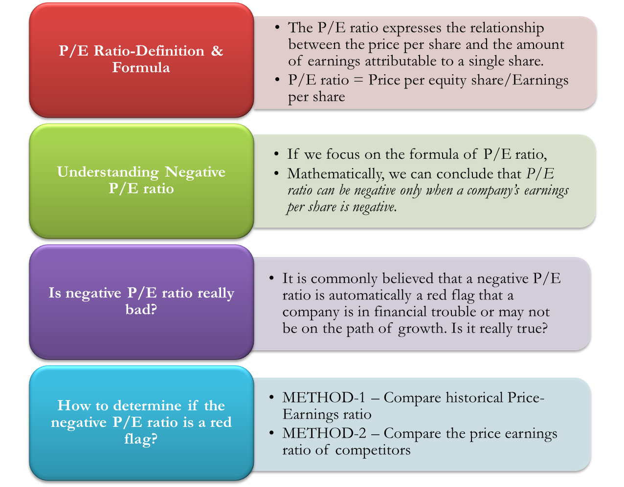 Negative P-E Ratio