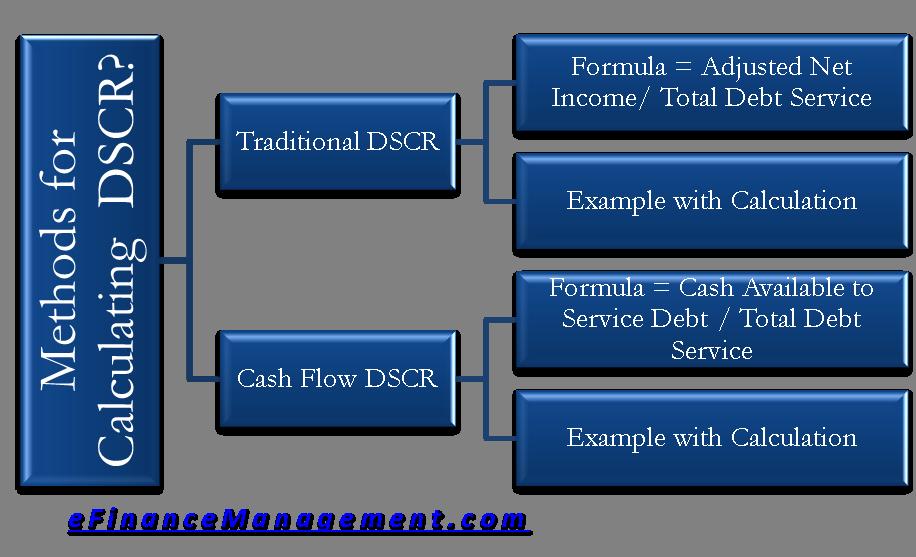 Calculate DSCR