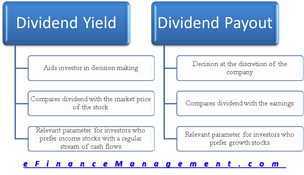 Dividend Yield Vs. Payout