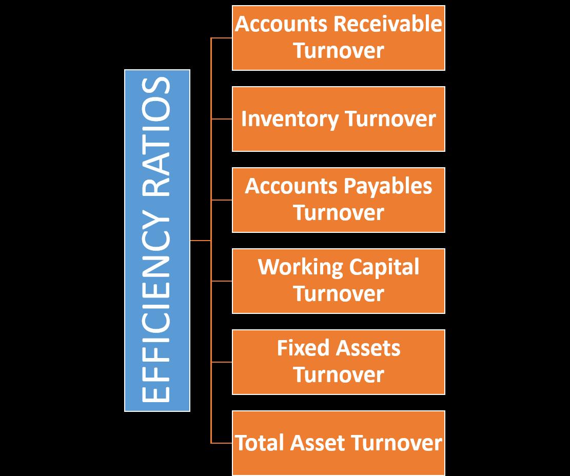 Efficiency Ratios | Formulas & Interpretation  Example with Calculation