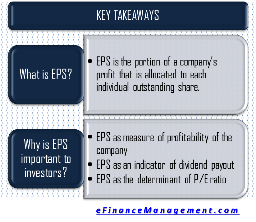 Importance of EPS to Investors