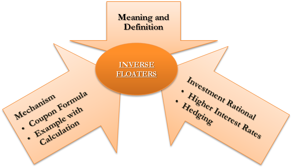 Inverse Floaters