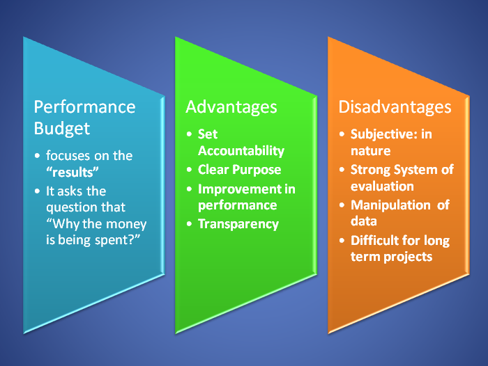 Performance Budget Meaning Process And Advantages Disadvantages