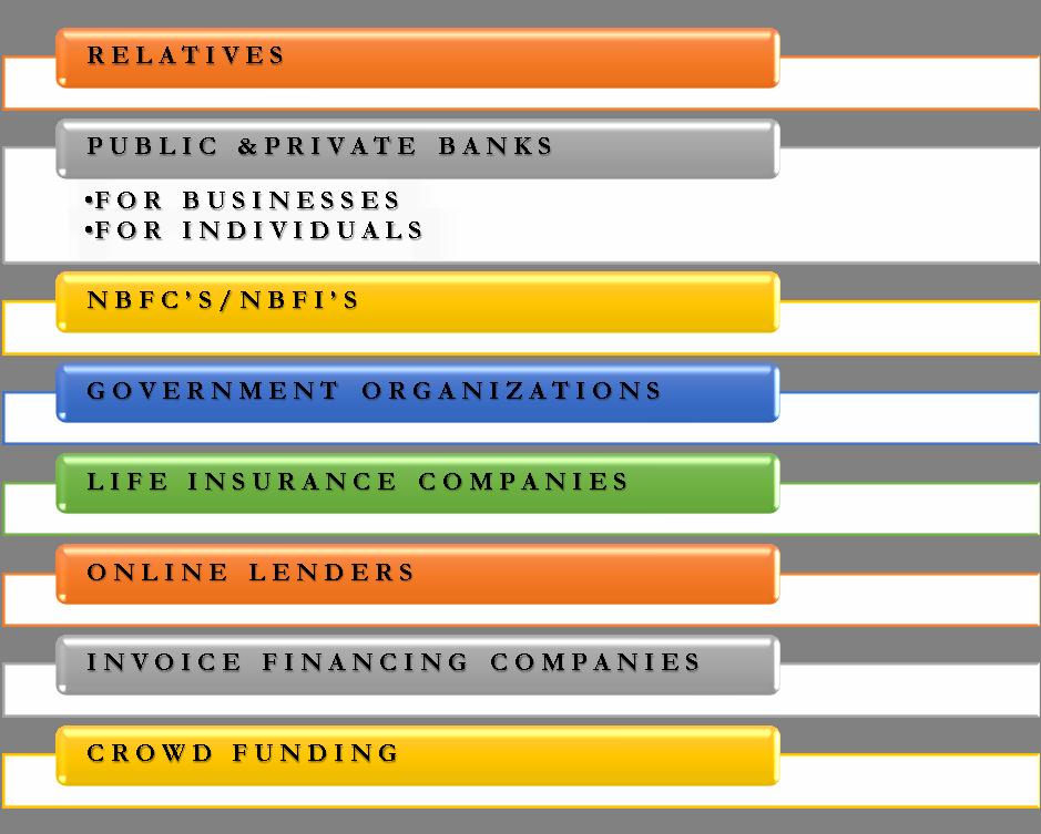 Sources of Loan | Relatives, Banks, NBFC, Govt, Life