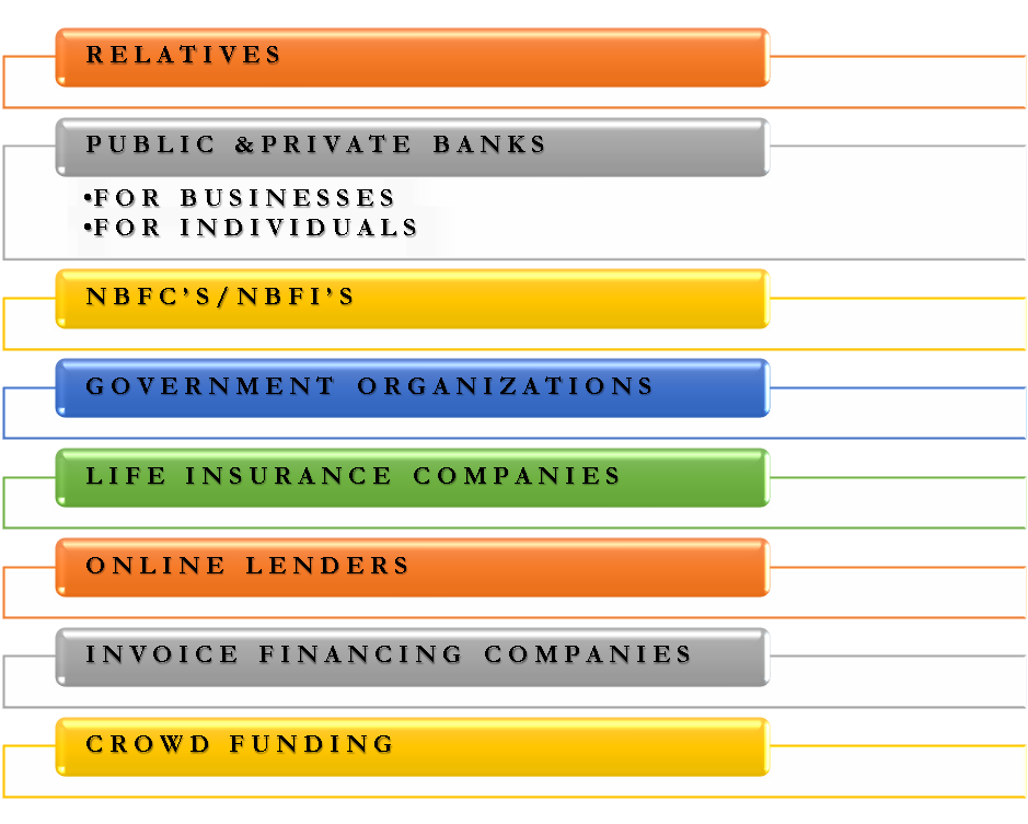 Sources of Loan
