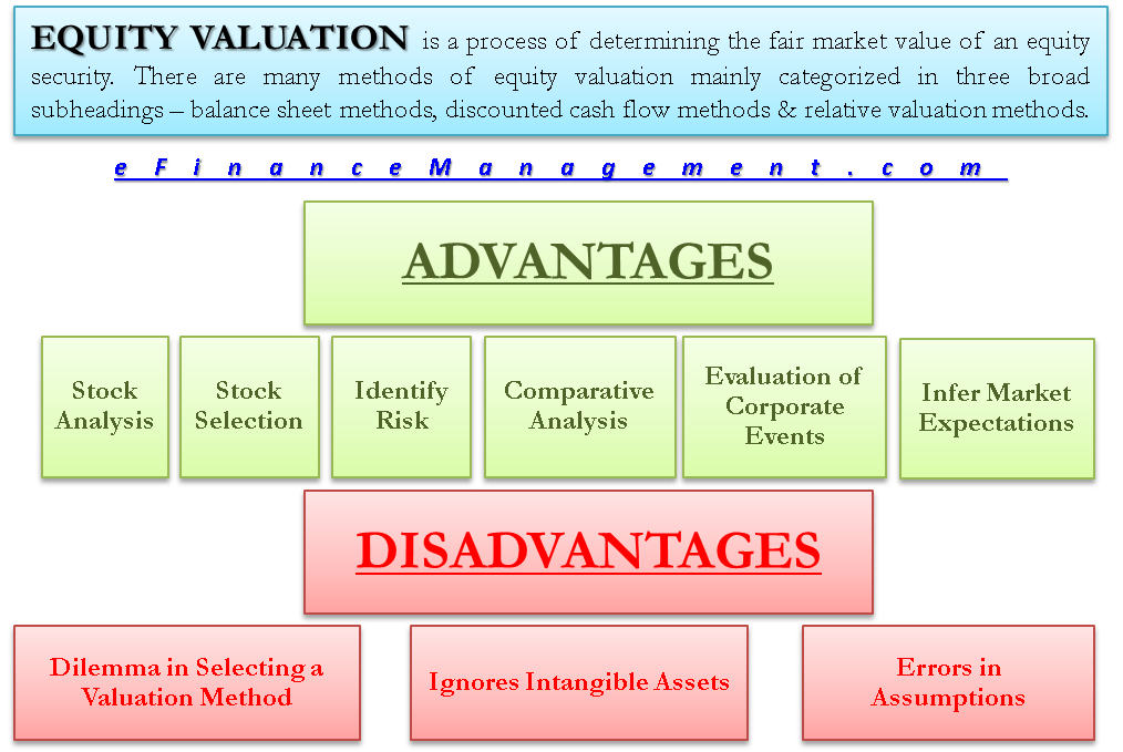 Advantages and Disadvantages of Equity Valuation