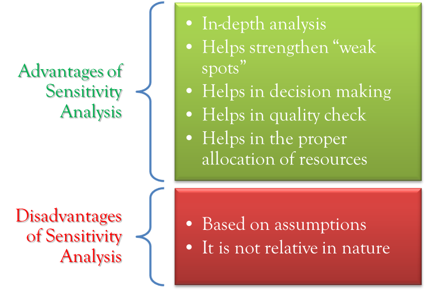 Advantages and Disadvantages of Sensitivity Analysis