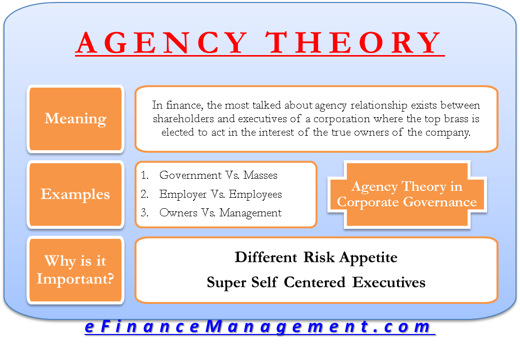 agency theory the branch of financial The agency theory is a supposition that explains the relationship between  principals and  the most common agency relationship in finance occurs  between.