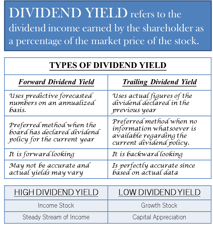 Dividend Yield Calculation