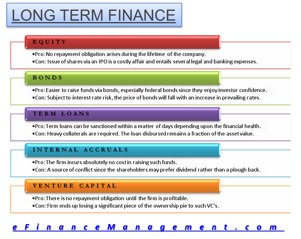 Long Term Loans >> Long Term Finance Equity Bonds Term Loans Internal Accruals