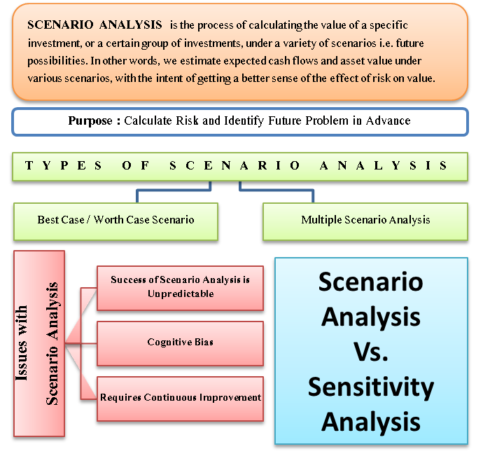 methods of fuure and scenario analysis Even though the field of scenario analysis is seemingly growing and many government agencies call for the use of scenario analysis in planning (usace 2010), there has been little guidance on what constitute a good scenario analysis, how one would conduct and evaluate it this apparent gap stimulated our review.