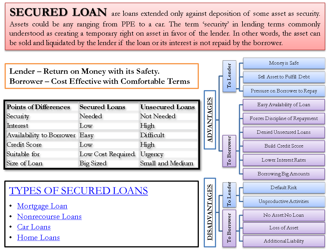 Unsecured Loan Definition >> Secured Loans Type Example Advantage Disadvantage Vs Unsecured