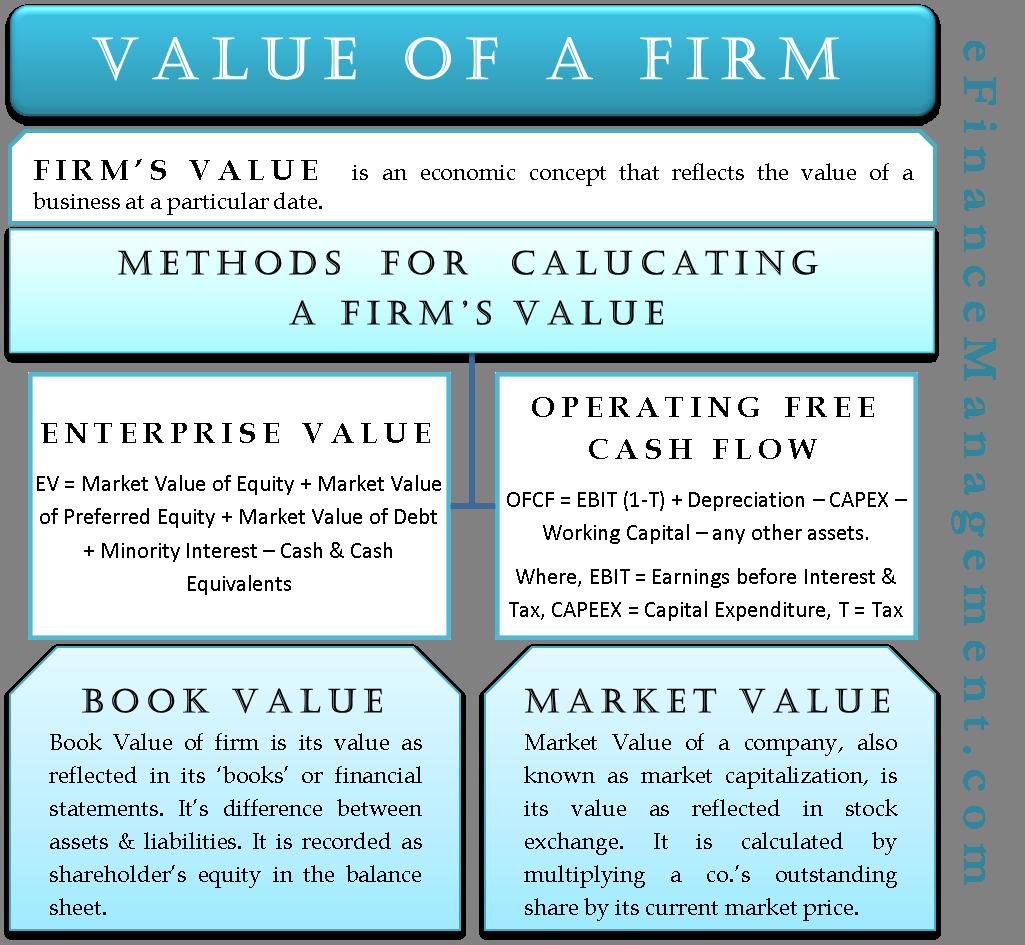 Value of a Firm | eFinanceManagement com