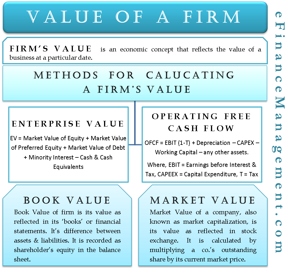 Value of a Firm