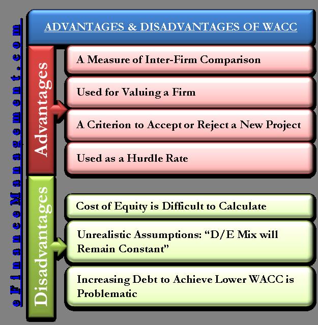 Advantages and Disadvantages of WACC