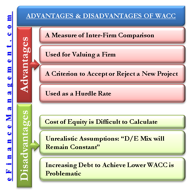 Advantages and Disadvantages of WACC