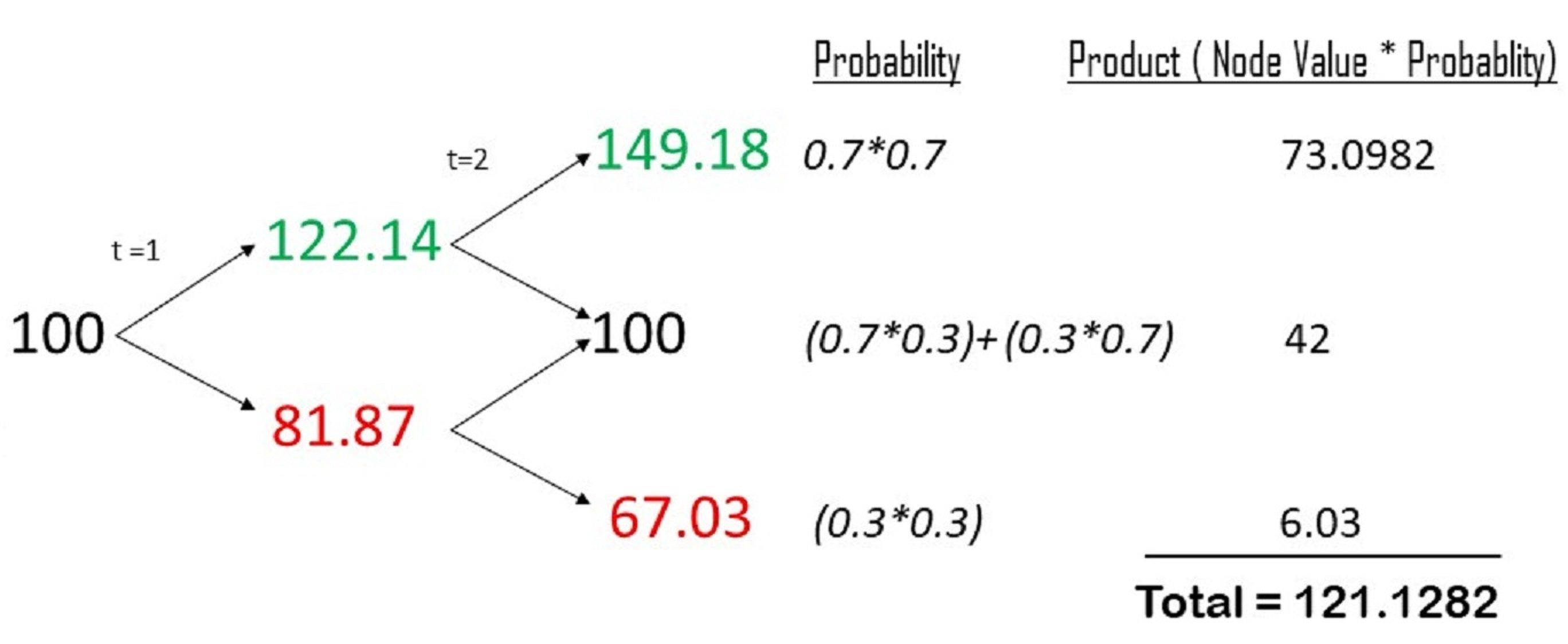 Option Pricing Models - Binomial Multi-period Model Example