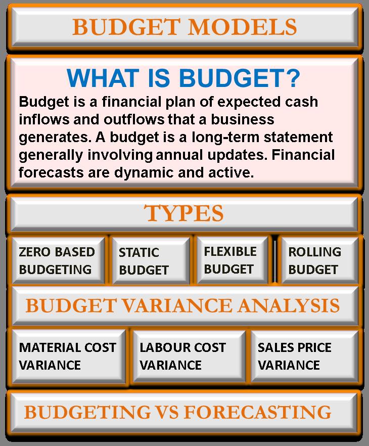 Budget Models