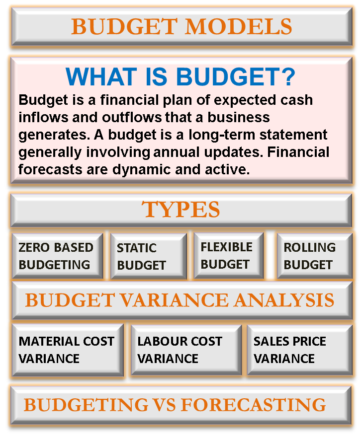 what is budget budgeting choose best budgeting techniques method