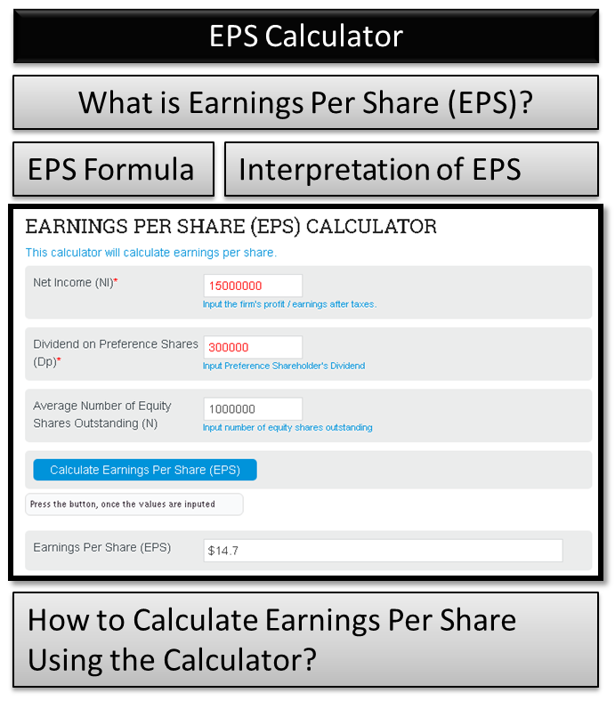 Earnings Per Share Calculator | Formula, Interpretation