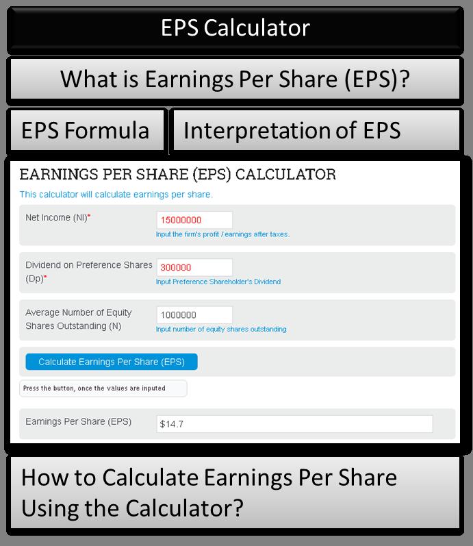 Earnings Per Share (EPS) Calculator